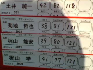日本オープン速報