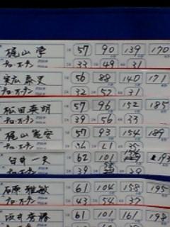 日本選手権速報最終結果